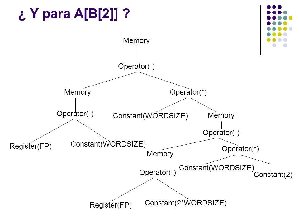 ¿ Y para A[B[2]] Memory Operator(-) Operator(*) Constant(WORDSIZE)